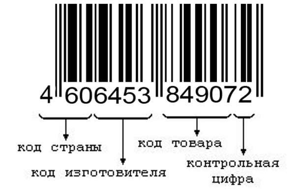 Штрих-код понятие, виды и функции штрихового кодирования