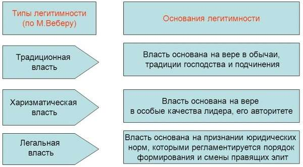 Легитимность понятие, типы, принципы, примеры