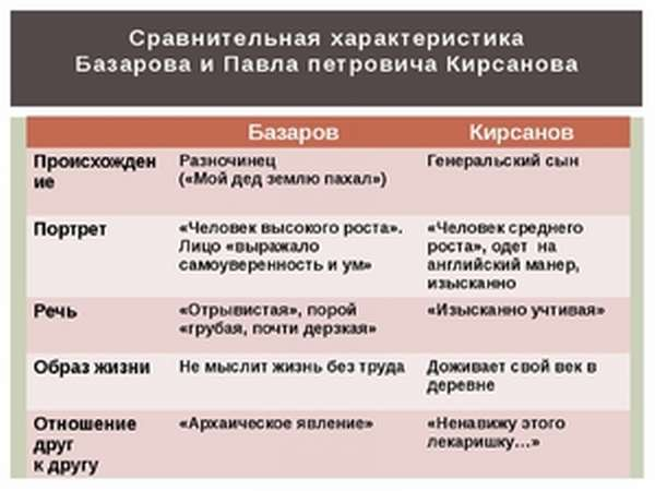 Евгений Бaзaров и Пaвел Кирсaнов