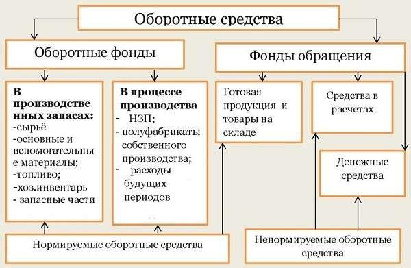 Оборотные средства предприятия понятие, состав, показатели, анализ