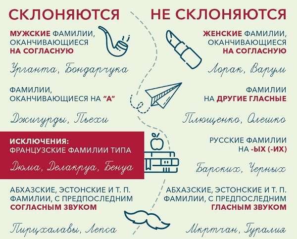 Склонение фамилий в русском языке особенности, правила и примеры