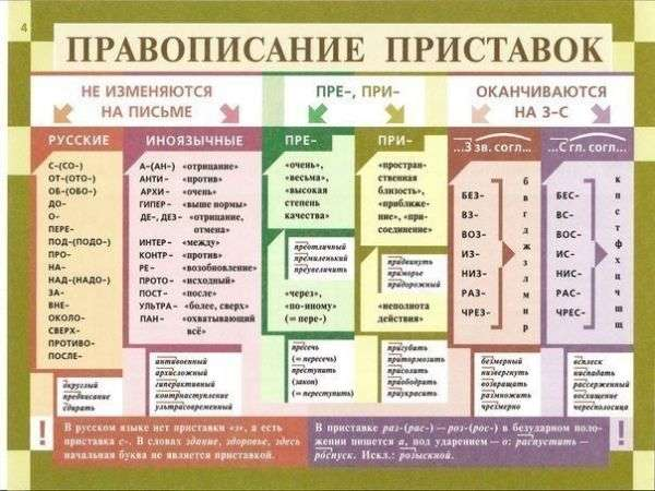 Приставки в русском языке