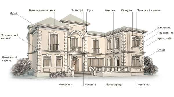 Архитектурные термины названия с иллюстрациями