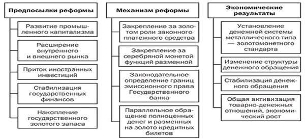 Реформы Витте таблица с причинами, итогами и кратким описанием