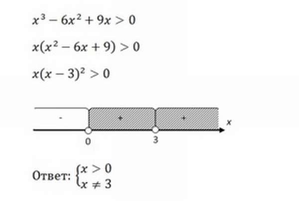 Применение формул сокращённого умножения