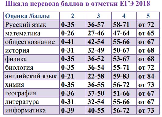 Перевод баллов ЕГЭ в оценки таблица