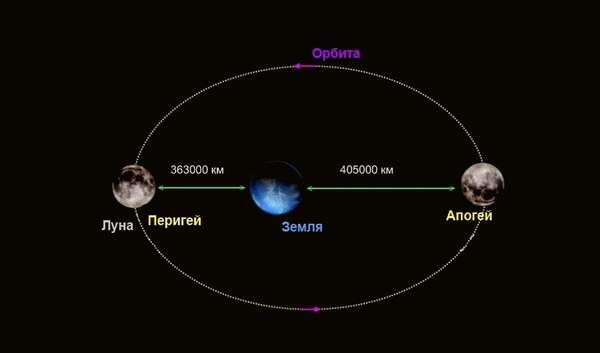каково расстояние от земли до луны