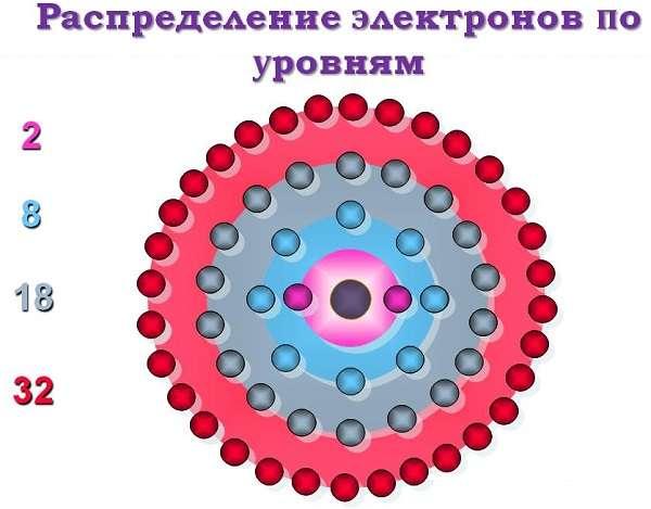 Электронная конфигурация атомов и ионов