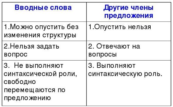 Вводные слова в русском языке