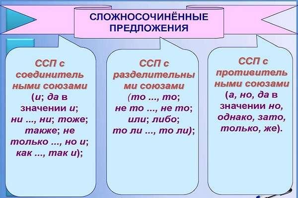 виды союзов в предложениях