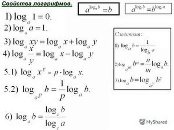 Что такое логарифмы
