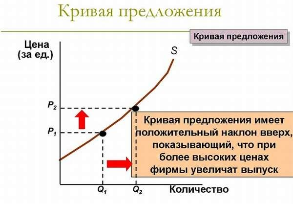 Спрос и предложение в экономике определение понятий и объяснение законов
