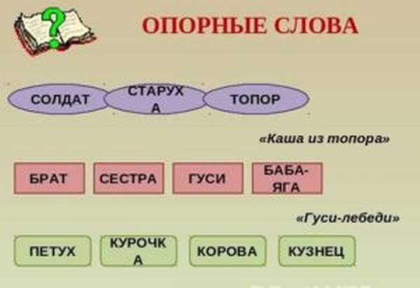 Что такое ключевое слово в тексте