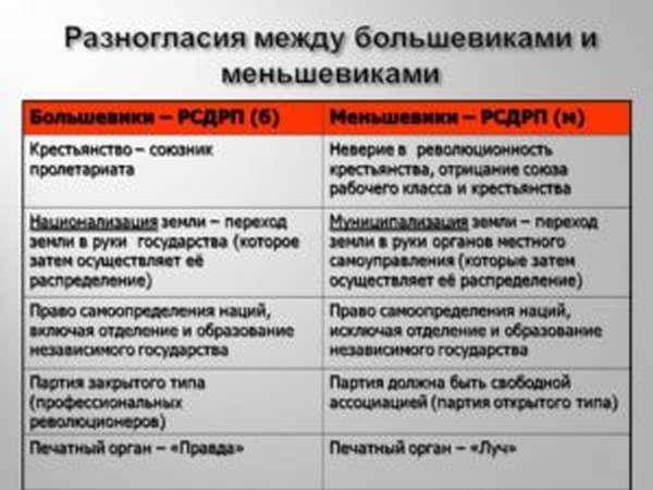 цель большевиков