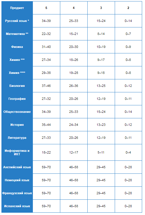 Что такое ОГЭ правила сдачи экзамена и шкала перевода баллов