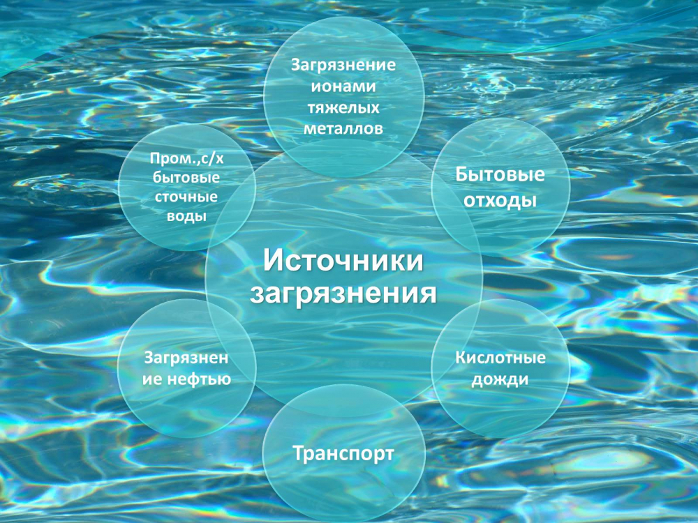 защита воды