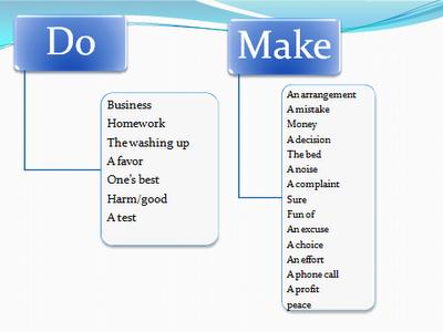 Изучение правил правописания: грамматика английского языка в таблицах