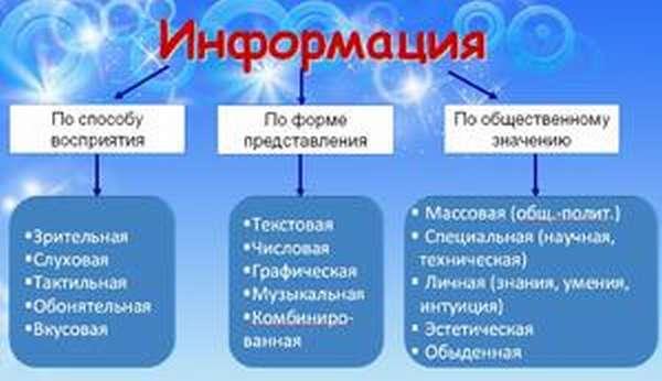 Информация в информатике