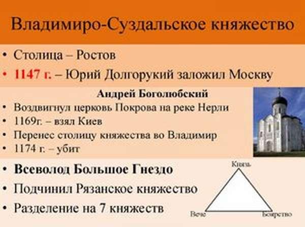 Исторические сводки о Владимиро-Суздальском княжестве