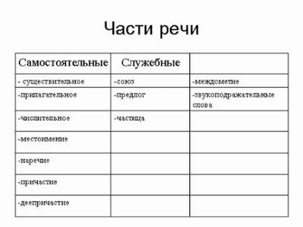 Что такое самостоятельные части речи в русском языке