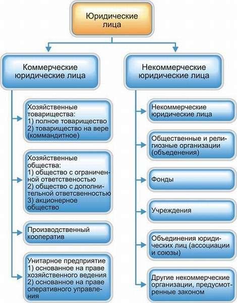 понятие признаки классификации некоммерческих организаций
