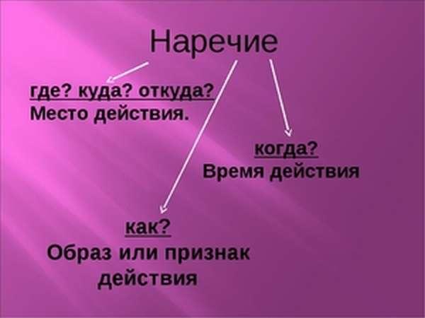 Что такое наречие в русском языке