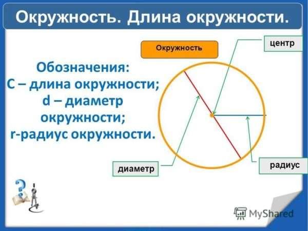 Чему равна длина окружности