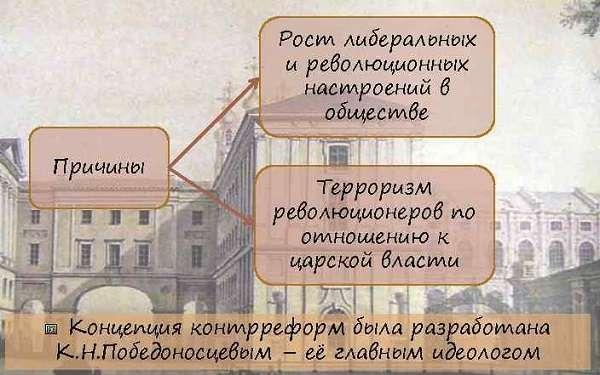 Контрреформы Александра III (1880-1890) причины и итоги