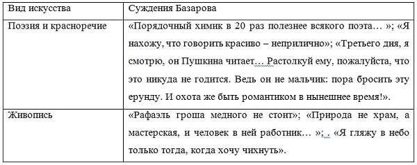 Образ Базарова в романе «Отцы и дети» описание внешности, характер, происхождение, воспитание