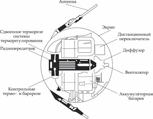 Первый искусственный космический спутник Земли общие сведения