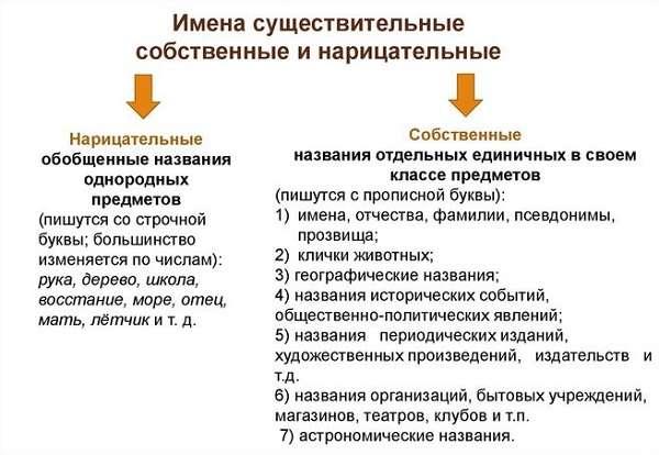 Собственные и нарицательные имена существительные в русском языке