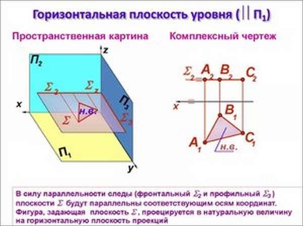 Как определить горизонталь