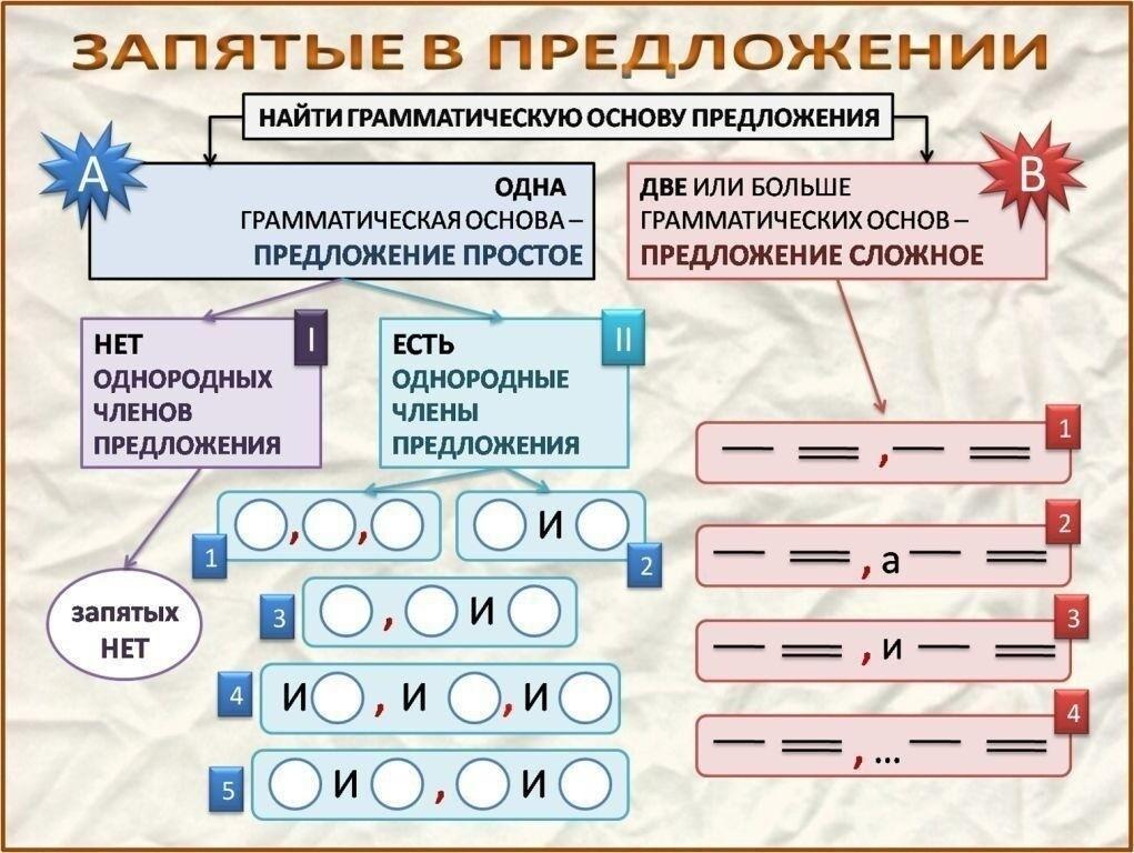 Запятые в русском языке